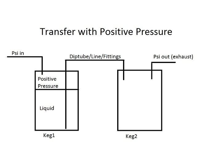 Transfer%20with%20positive%20pressure