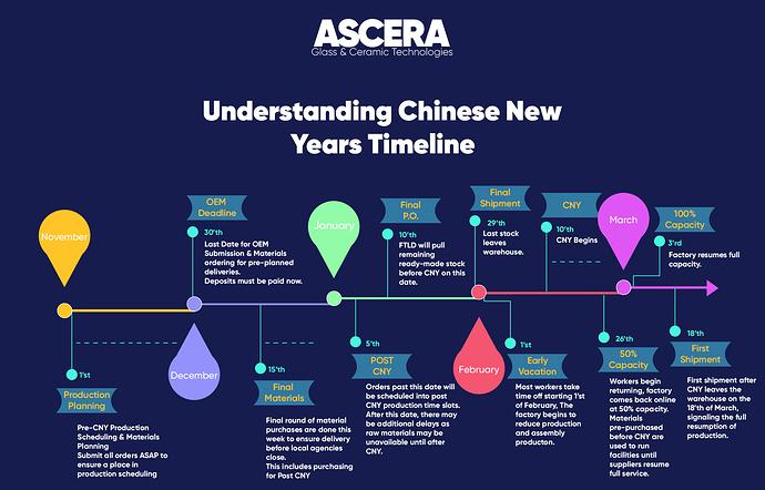 ASCERA Understanding Chinese New Years