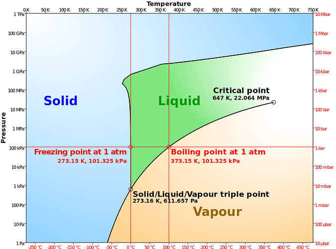 1200px-Phase_diagram_of_water_simplified.svg
