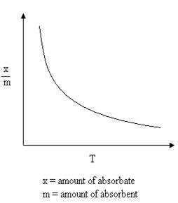adsorption