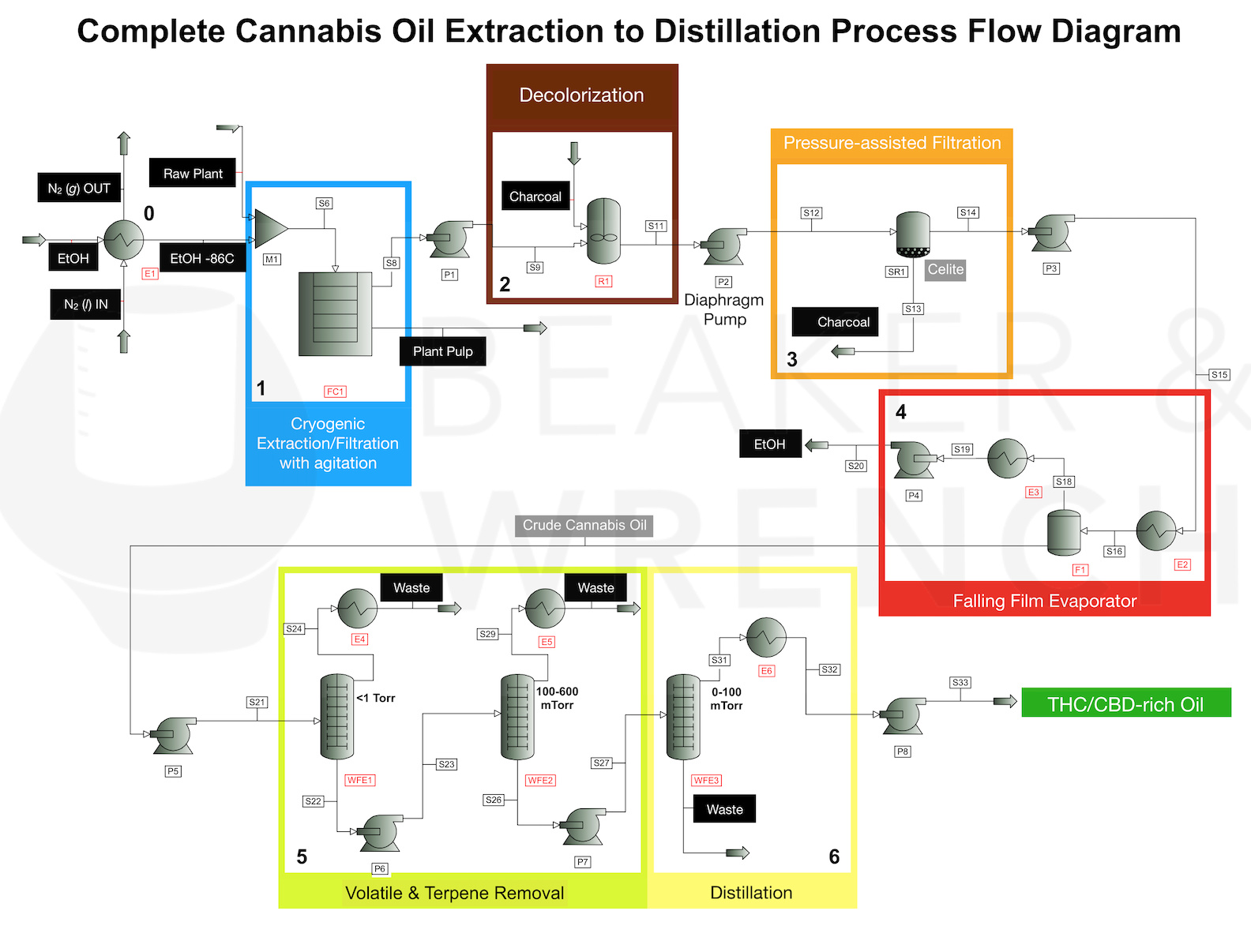 Semi Continuous Cryogenic Ethanol Process Flow Diagram Distillation Future4200