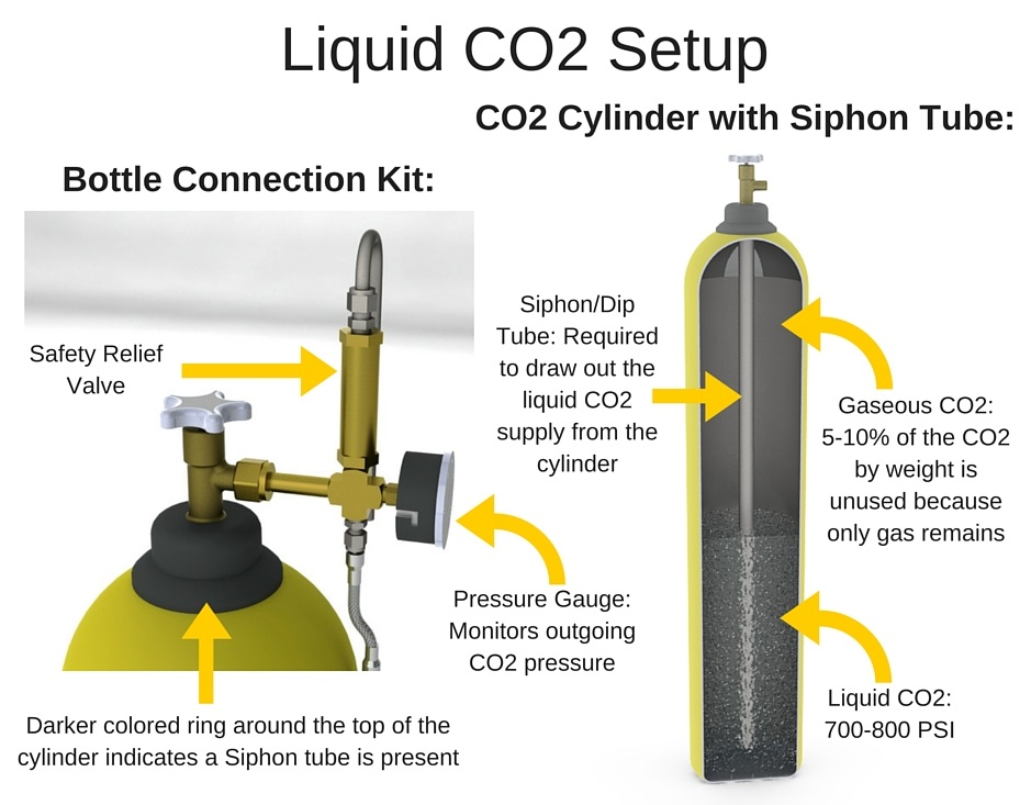 Co2 Powered Recovery - Extraction - Future4200